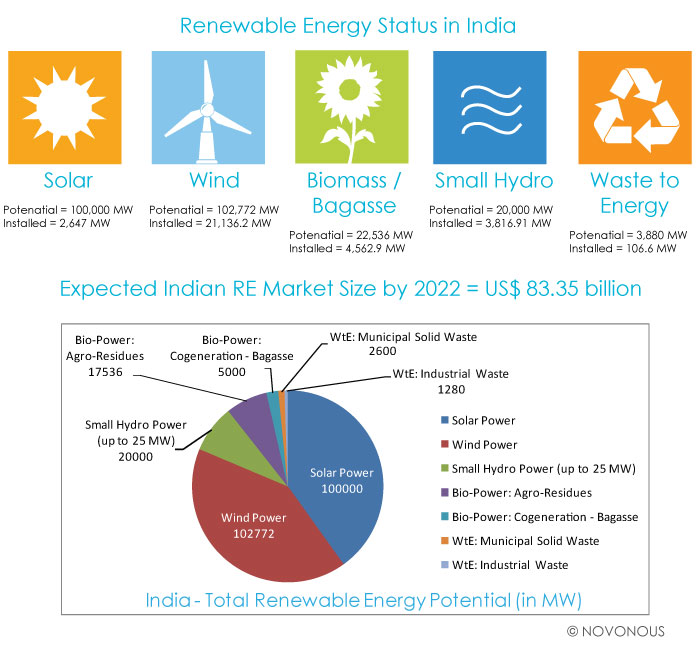 Renewable Energy Potential and Market Size in India 2014 - 2022