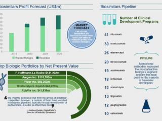 Lucrative Biosimilars Space to Erode Biologics Market