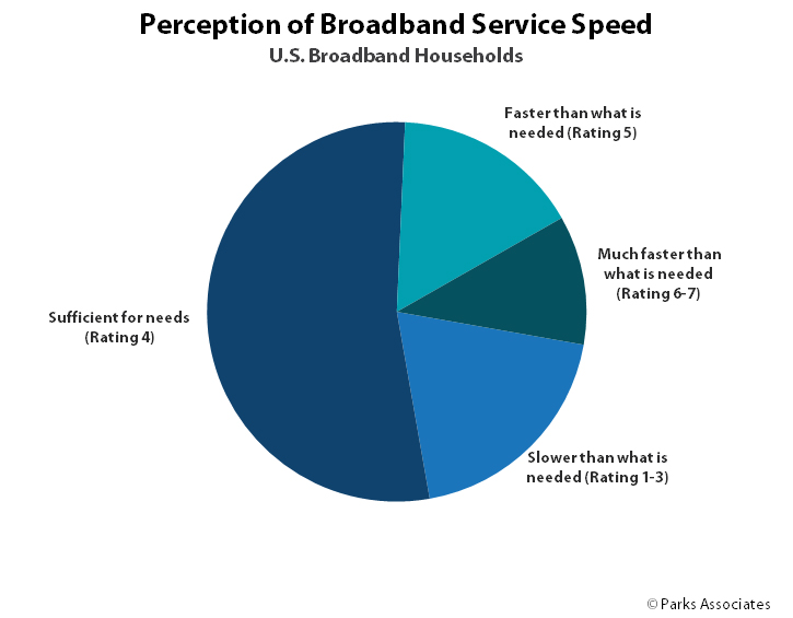 The Need for Speed: Broadband and Data Consumption