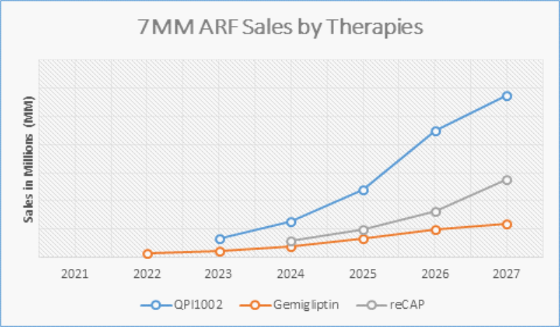 ARF Sales by Therapies
