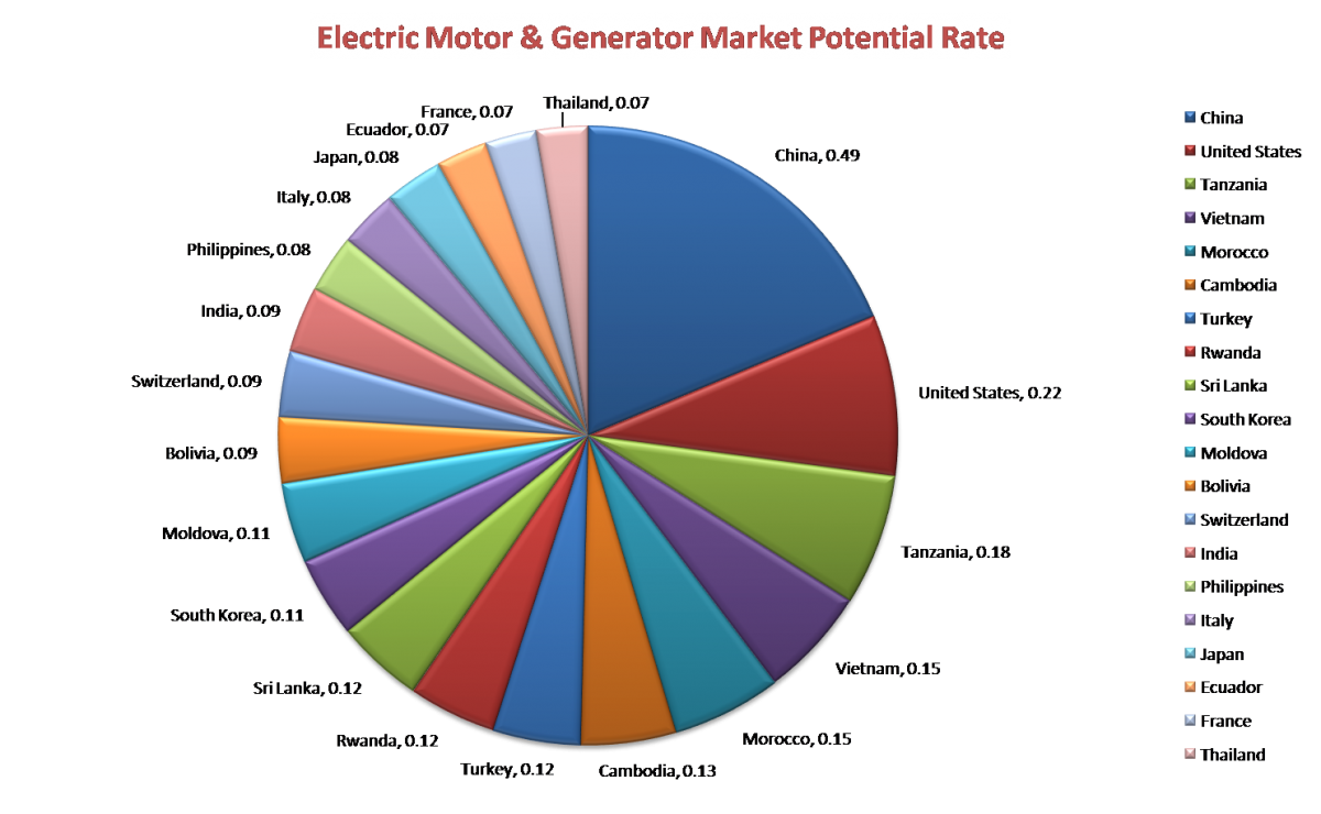 World Electric Motor And Generator Market To Grow 2 7