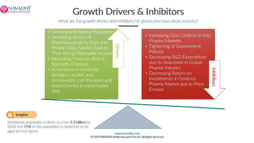 Pharmaceutical Growth Drivers and Inhibitors