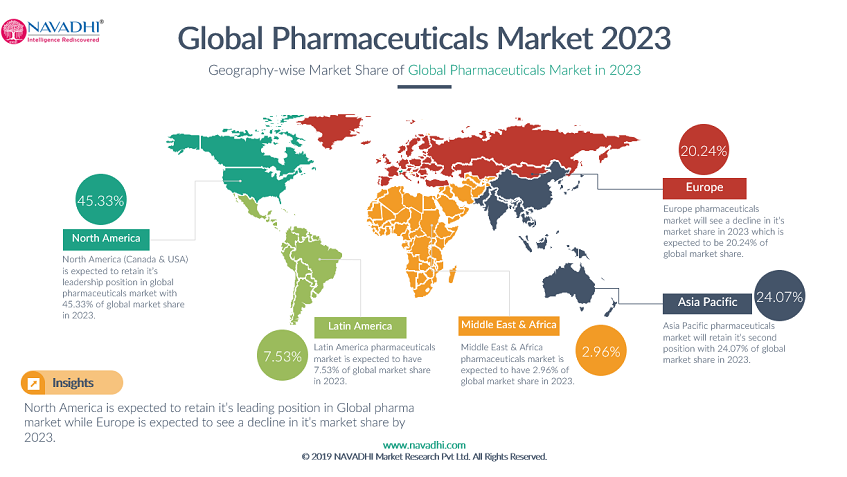 Global Pharmaceuticals Market Forecast: Drivers, Value Chain