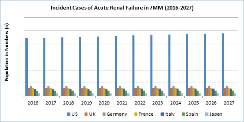Incident Cases of Acute Renal Failure (2016-2027)