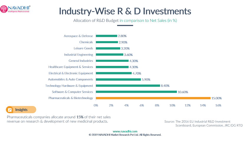 Industry wise R&D Investment