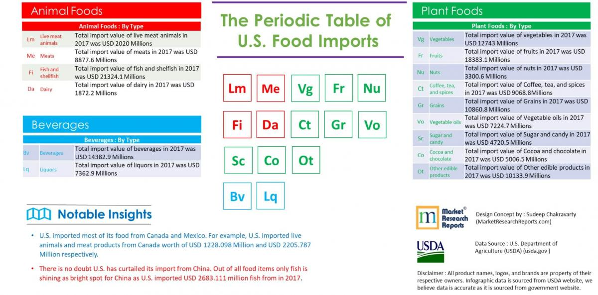 The Periodic Table Of Us Food Imports Market Research Reports Inc