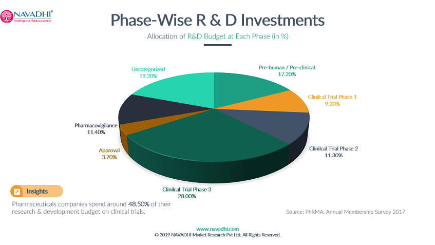 phase-wise-research-and-development-investment-global-pharma-industry