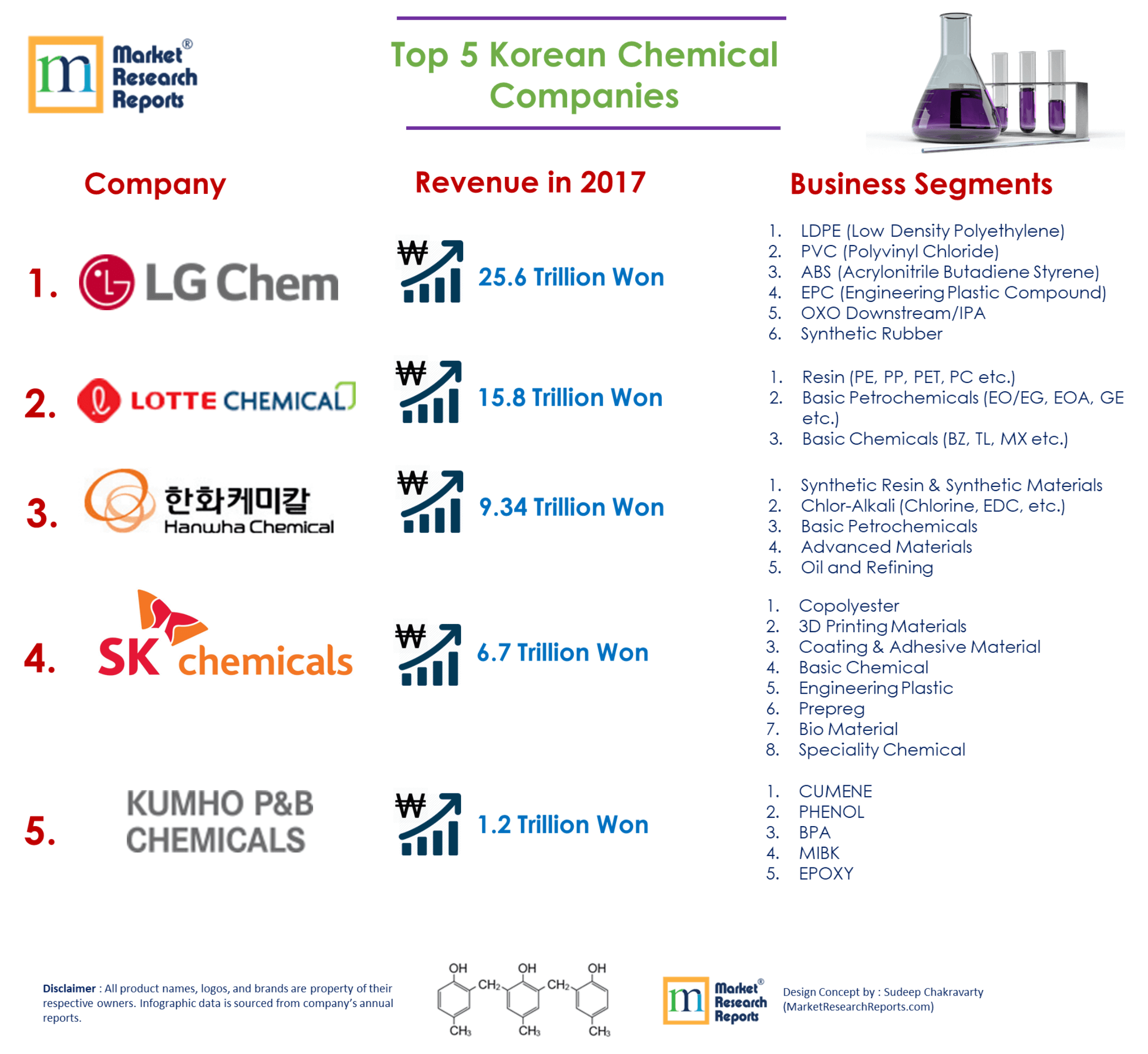 Largest South Korean Chemical Companies