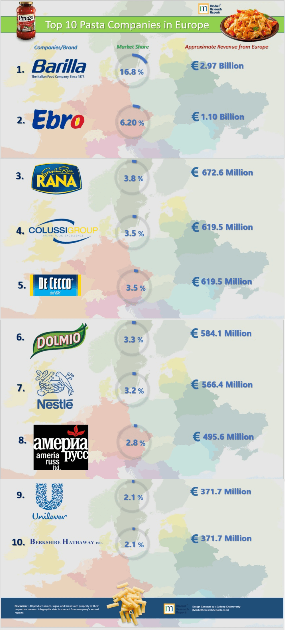 Europe's 10 Largest Pasta and Pasta Sauce Makers by Market Share