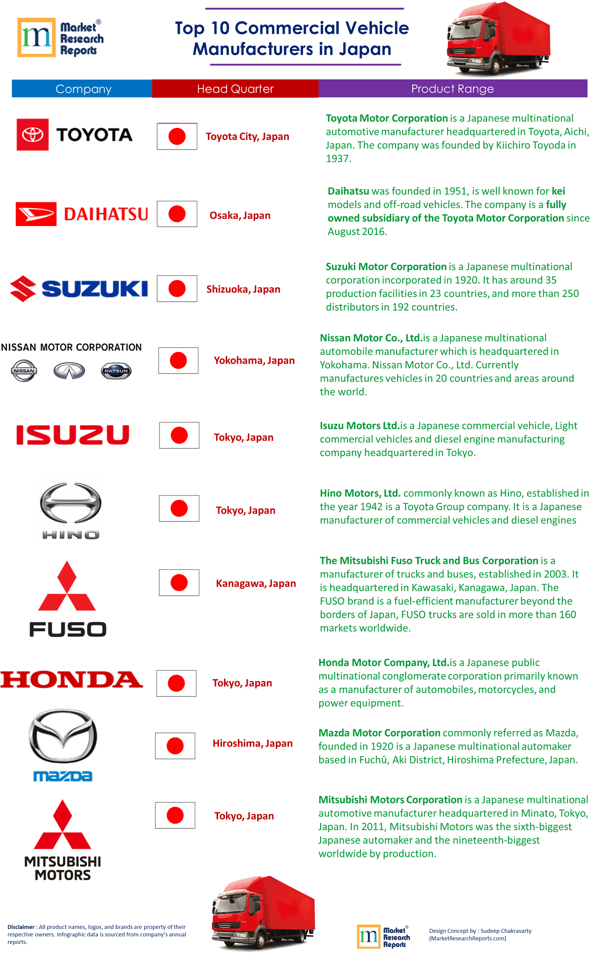 Top 10 Commercial Vehicle Manufacturers in Japan   Market ...