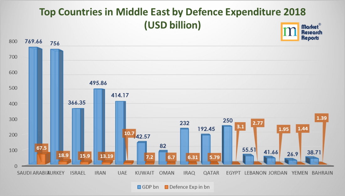 Top Countries in Middle East by Defence Expenditure 2018 (USD billion)