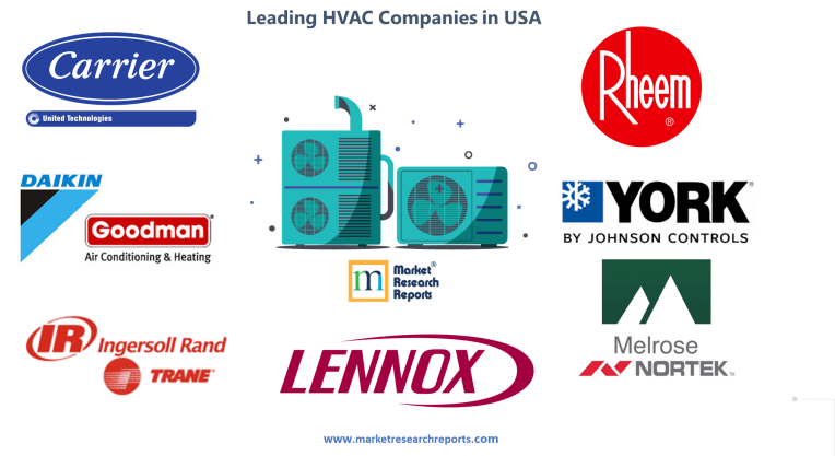 Leading HVAC Companies in USA