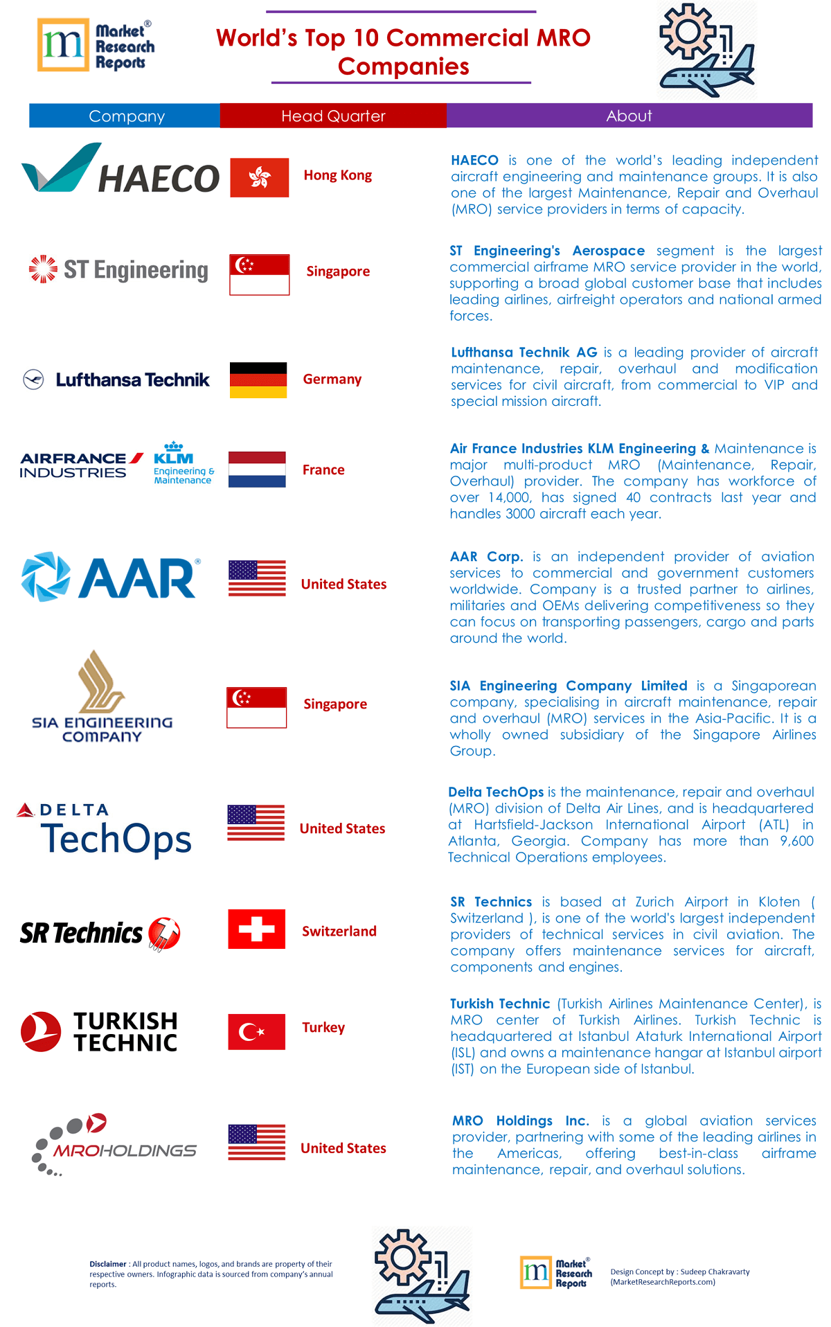 World's Top 40 Commercial Aviation MRO Companies   Market Research ...