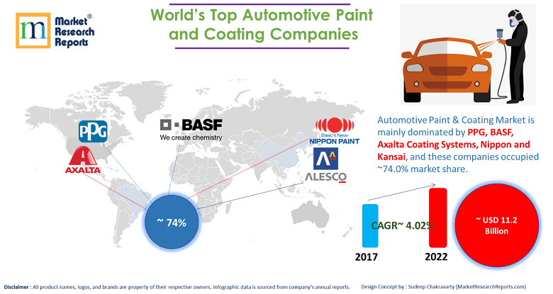 Automotive Paint & Coating Market - Top Manufacturers