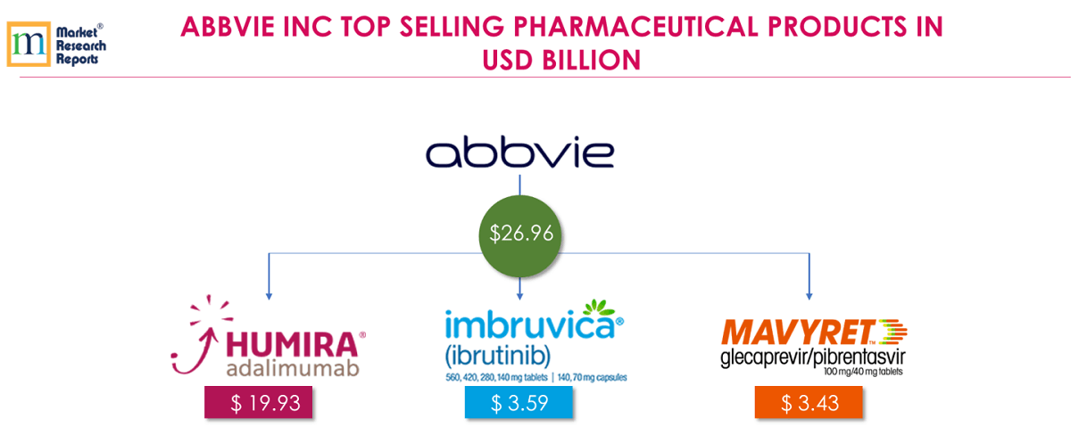 ABBVIE INC TOP SELLING PHARMACEUTICAL PRODUCTS IN USD BILLION