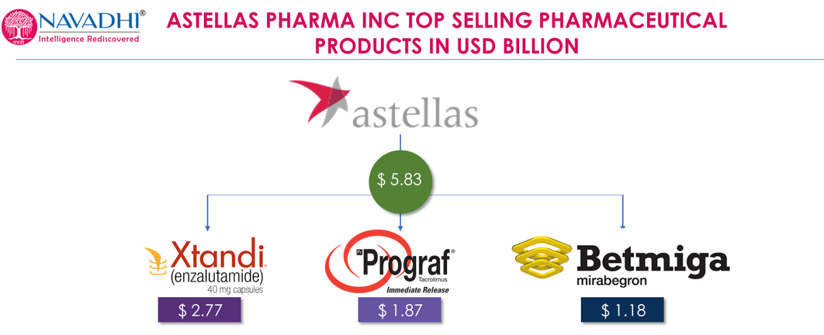 Astellas Pharma Best Selling Drugs