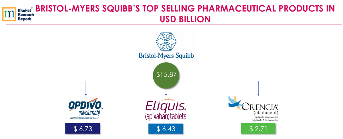 BRISTOL-MYERS SQUIBB'S TOP SELLING PHARMACEUTICAL PRODUCTS IN USD BILLION