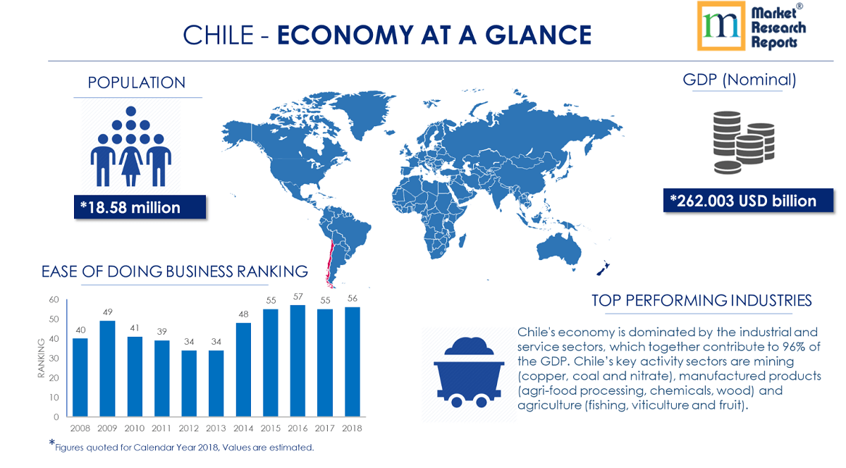 Chile Economy at a Glance