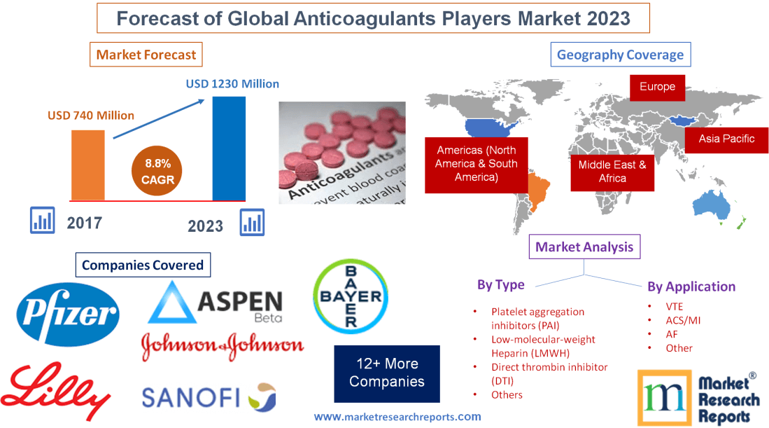 Forecast of Global Anticoagulants Players Market 2023