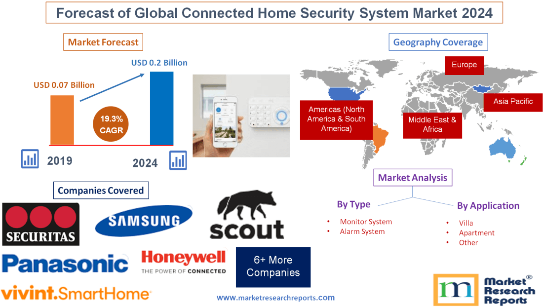 Forecast of Global Connected Home Security System Market 2024