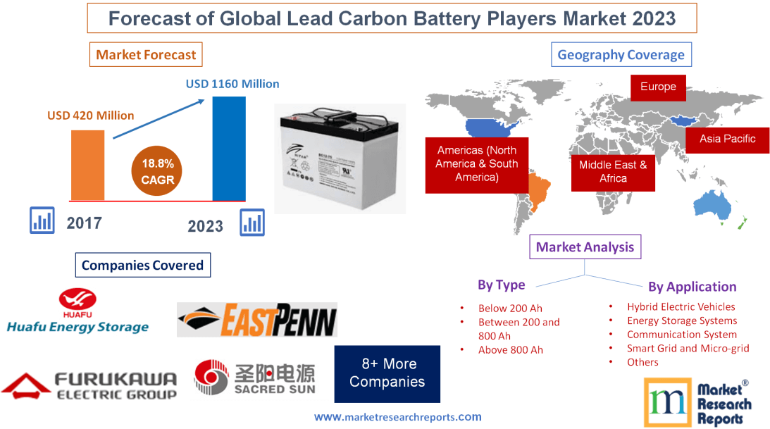 Forecast of Global Lead Carbon Battery Players Market 2023