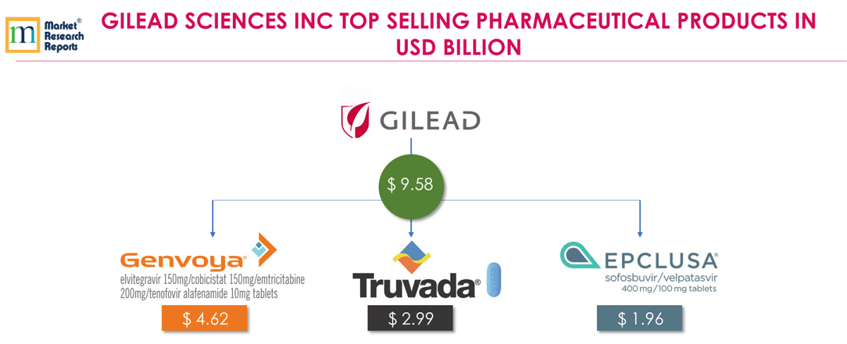GILEAD SCIENCES INC TOP SELLING PHARMACEUTICAL PRODUCTS IN USD BILLION
