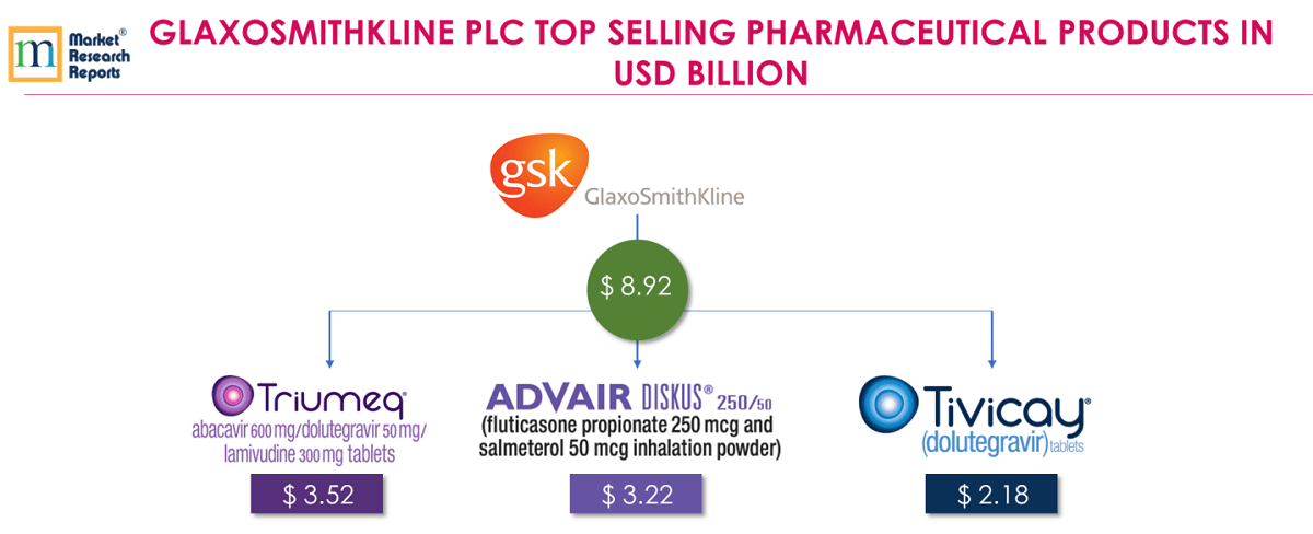 GLAXOSMITHKLINE PLC TOP SELLING PHARMACEUTICAL PRODUCTS IN USD BILLION