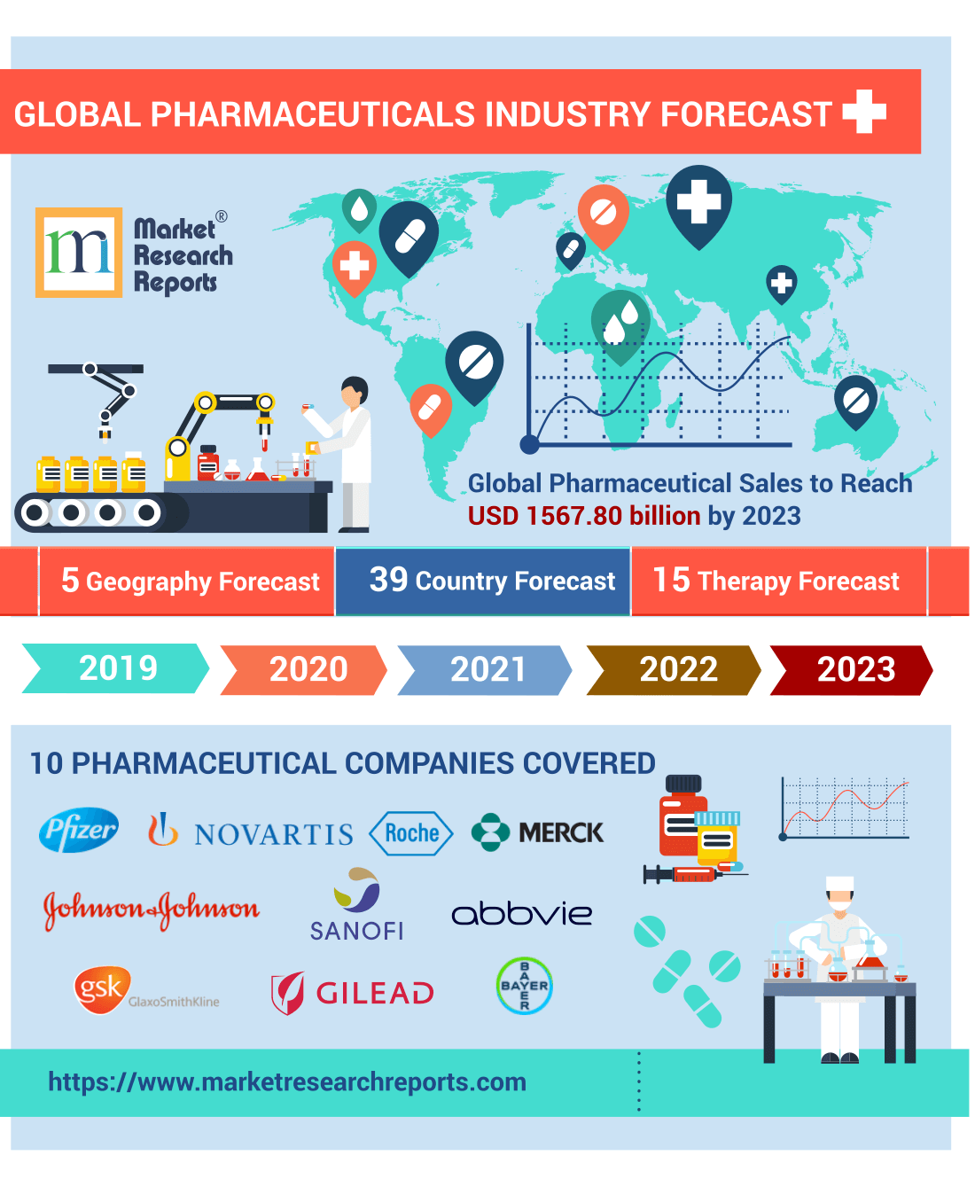 Global Pharmaceuticals Industry Forecast: Opportunities