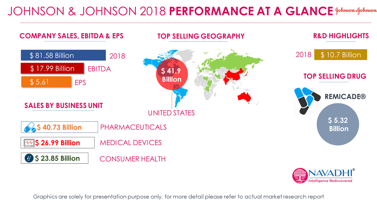 JOHNSON & JOHNSON 2018 PERFORMANCE AT A GLANCE