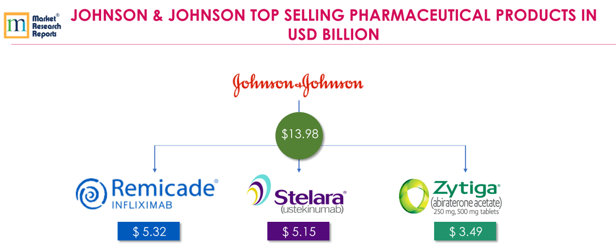 JOHNSON & JOHNSON TOP SELLING PHARMACEUTICAL PRODUCTS IN USD BILLION