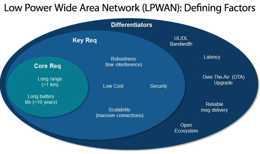 Low Power Wide Area Network (LPWAN): Defining Factors