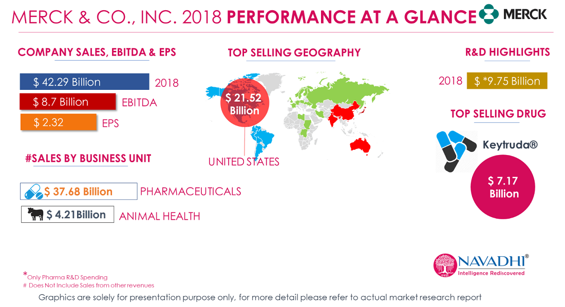 Merck & Co., Inc. 2018 Revenue Performance at a glance