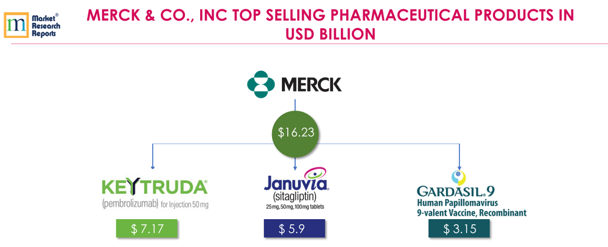 MERCK & CO., INC TOP SELLING PHARMACEUTICALS PRODUCTS IN USD BILLION