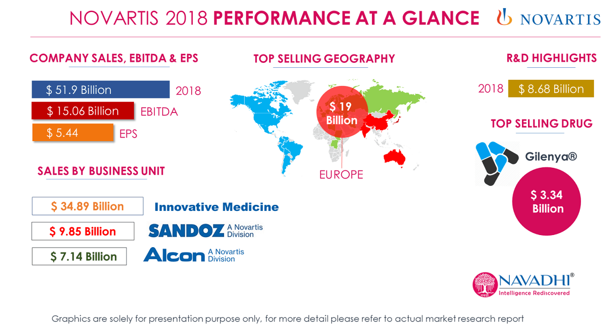 NOVARTIS 2018 PERFORMANCE AT A GLANCE