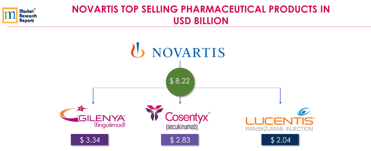 World's Top Selling Pharmaceutical Drugs and Manufacturers
