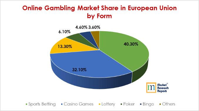 The gambling industry uk international