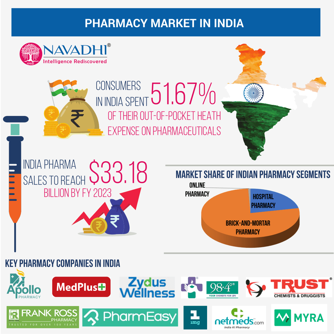 Pharmacy Market in India