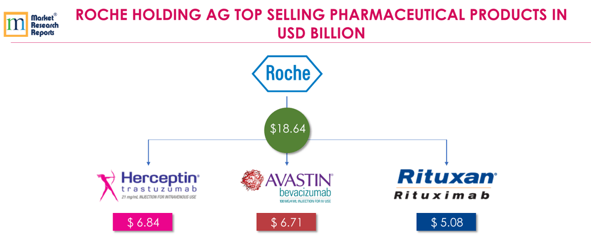 ROCHE HOLDING AG TOP SELLING PHARMACEUTICAL PRODUCTS IN USD BILLION