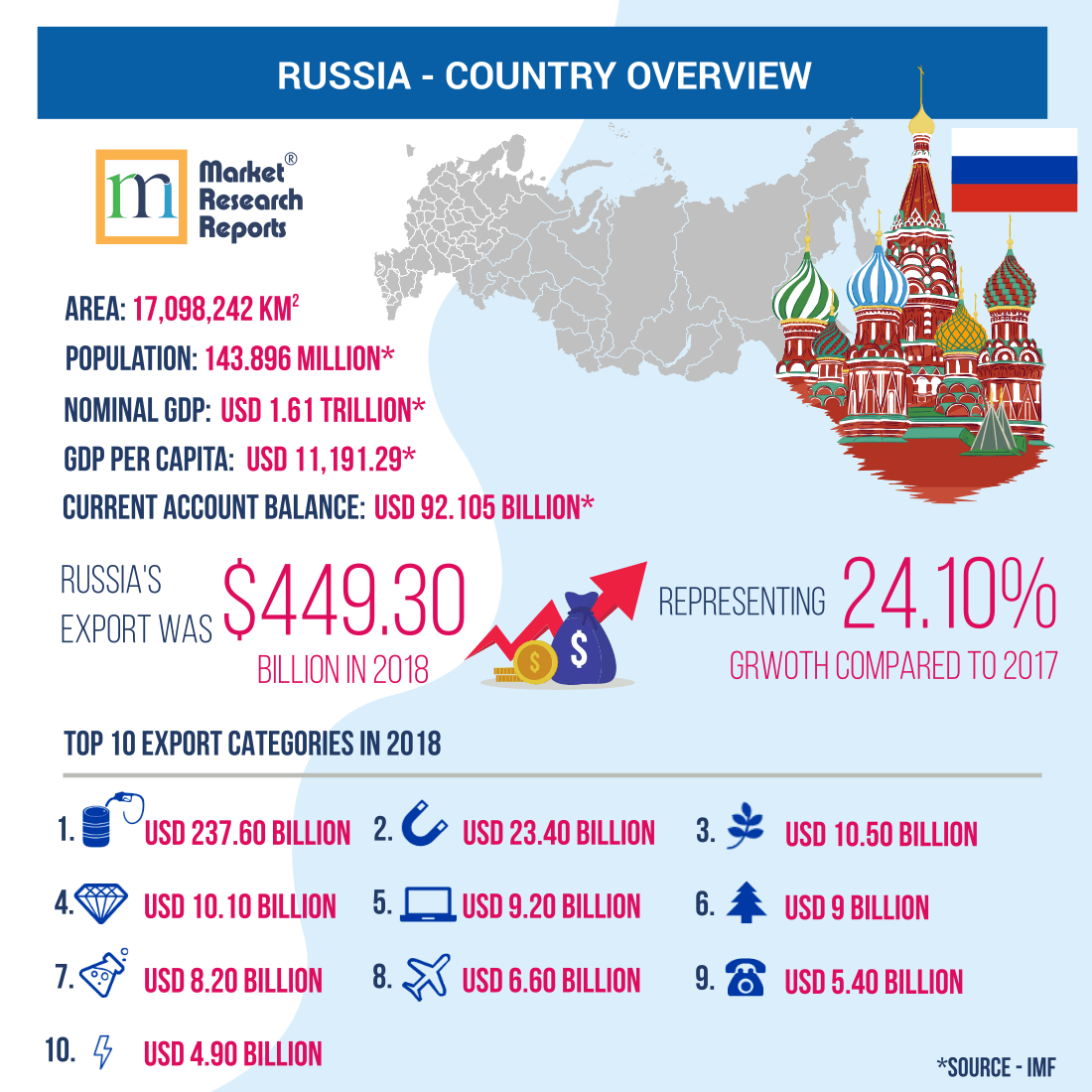 Russia - Country Overview