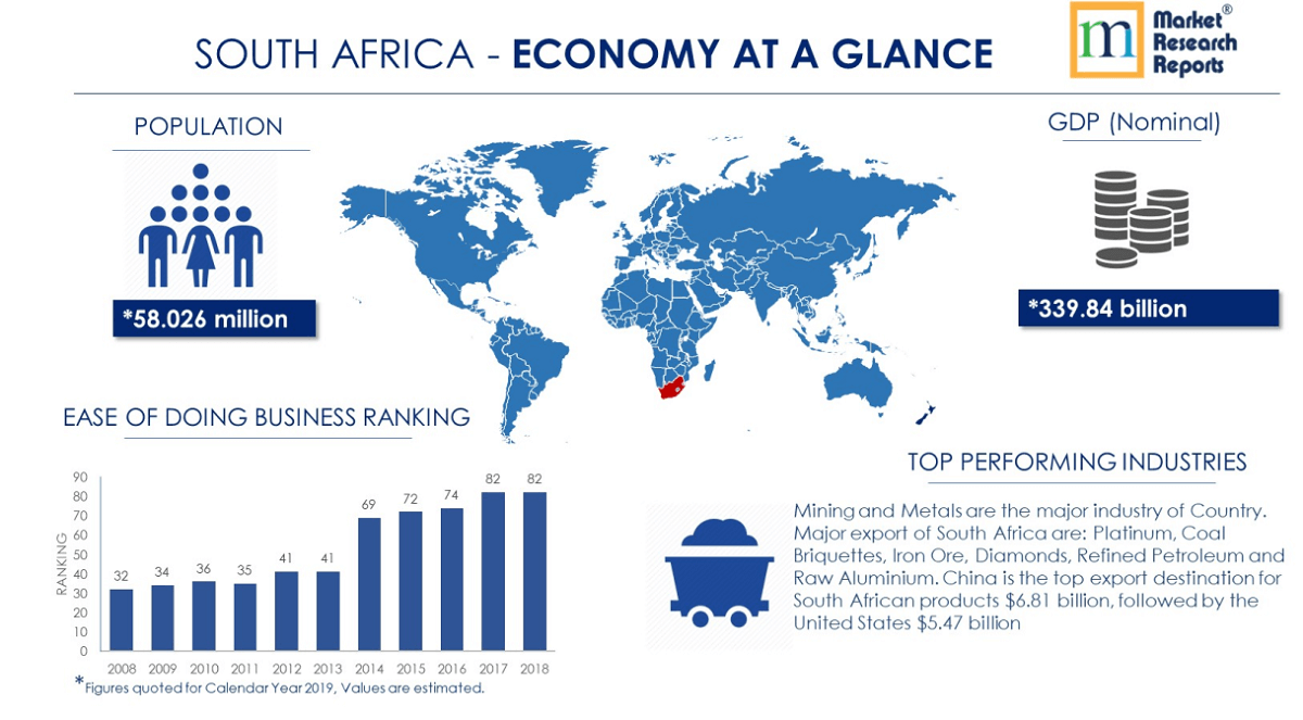 south africa economy at a glance