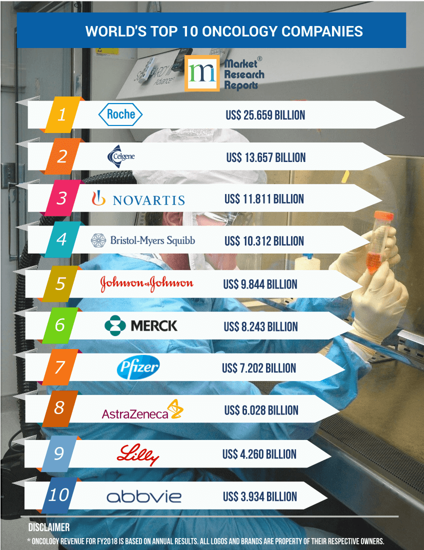 Top 10 Oncology Pharma Companies in the World