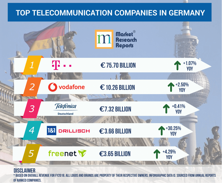 Top Telecom Companies in Germany