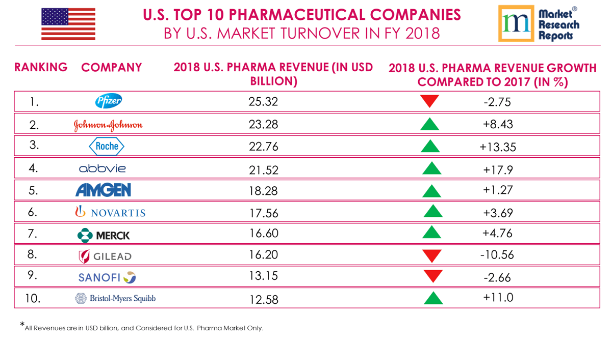 U S  Top 10 Pharmaceutical Companies by Market Turnover | Market