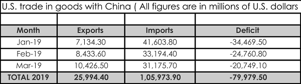 Economic Impact of U.S.- China Trade War