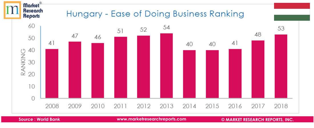 Hungary - Ease of Doing Business Ranking