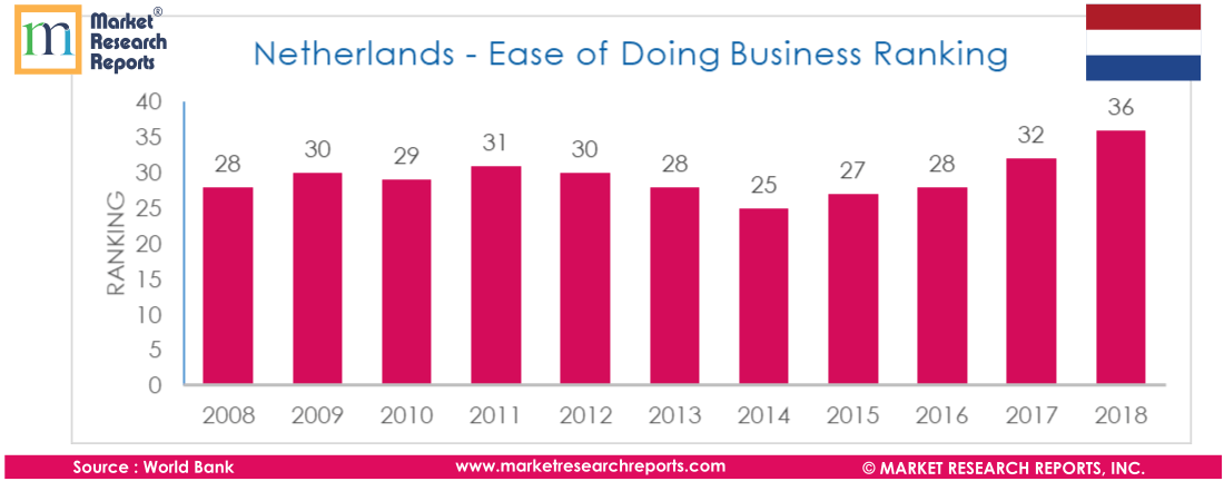 Netherlands - Ease of Doing Business Ranking