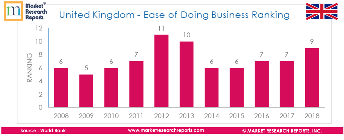 United Kingdom - Ease of Doing Business Ranking