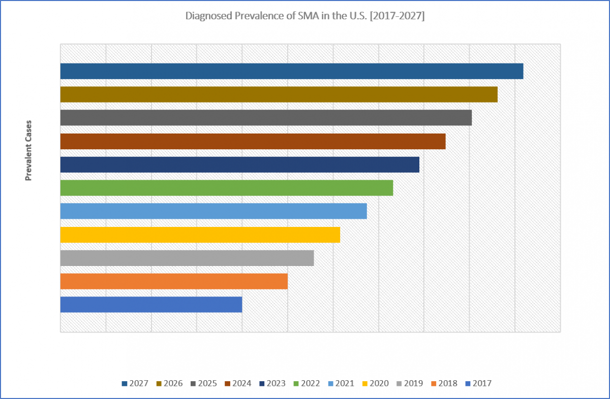 Diagnosed Prevalence of SMA in the U.S. [2017-2027]
