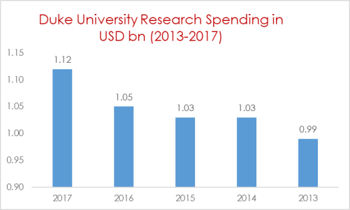 Duke University Research Spending in USD bn