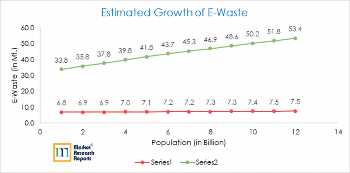 Estimated Grwoth of E-Waste